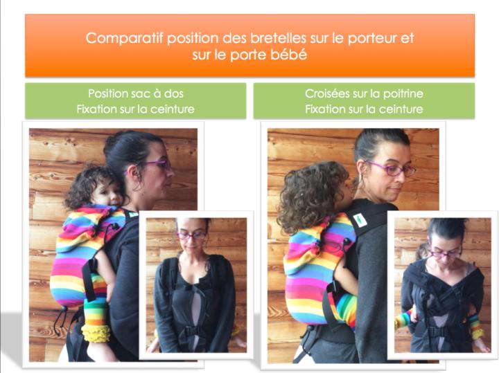 Impact de la fixation des bretelles sur la hauteur du bébé et l'ergonomie du dossier