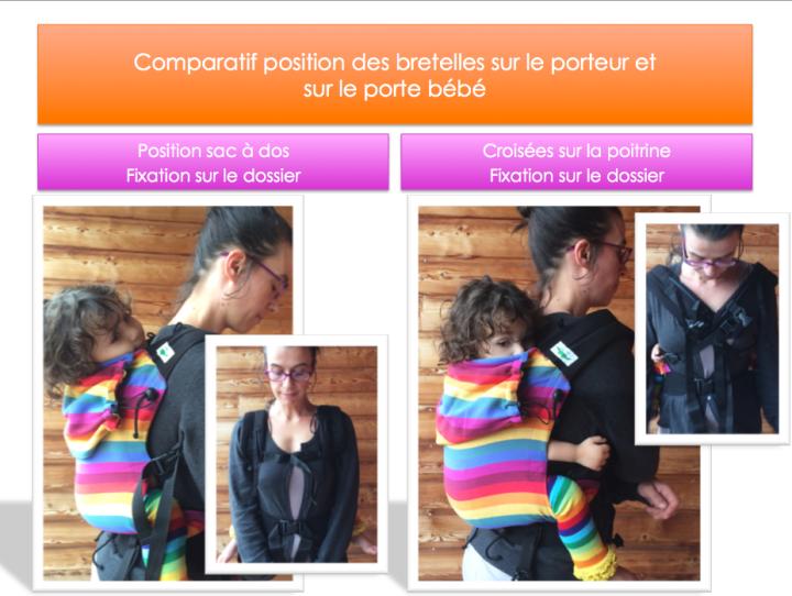 Impact de l'endroit de fixation des bretelles sur la hauteur du bébé et l'ergonomie du dossier