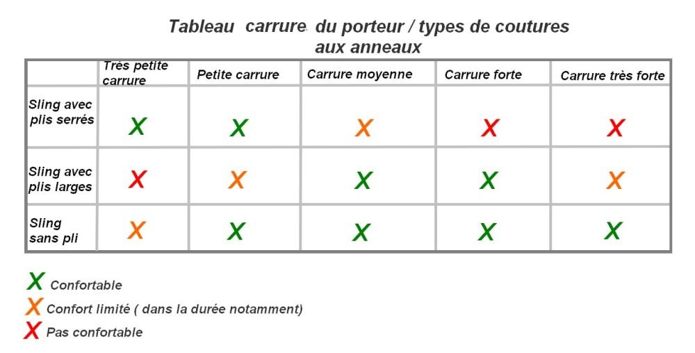 tableau-carrure-porteur-types-de-sling